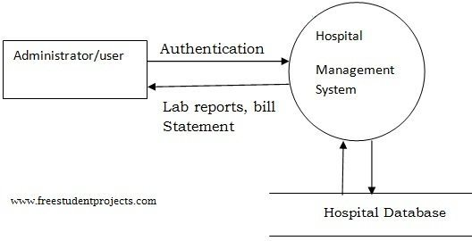 System analysis design hospital management system