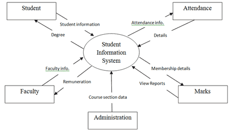 student information system sample