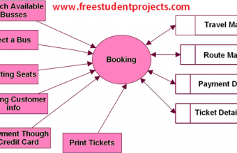 Travel and Tourism Management System DFD