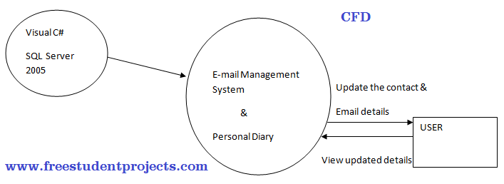 CFD and DFD of Email Management System