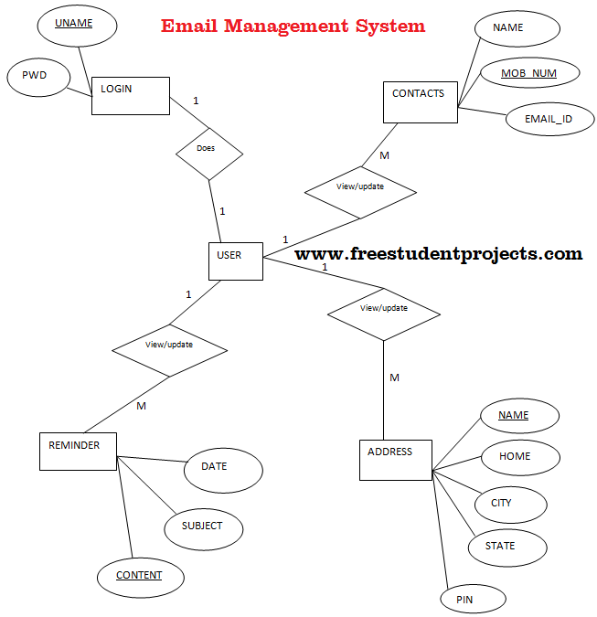 school hostel management system proposal Hostel management system made for our universities hostels using java and javafx specific to requirements.